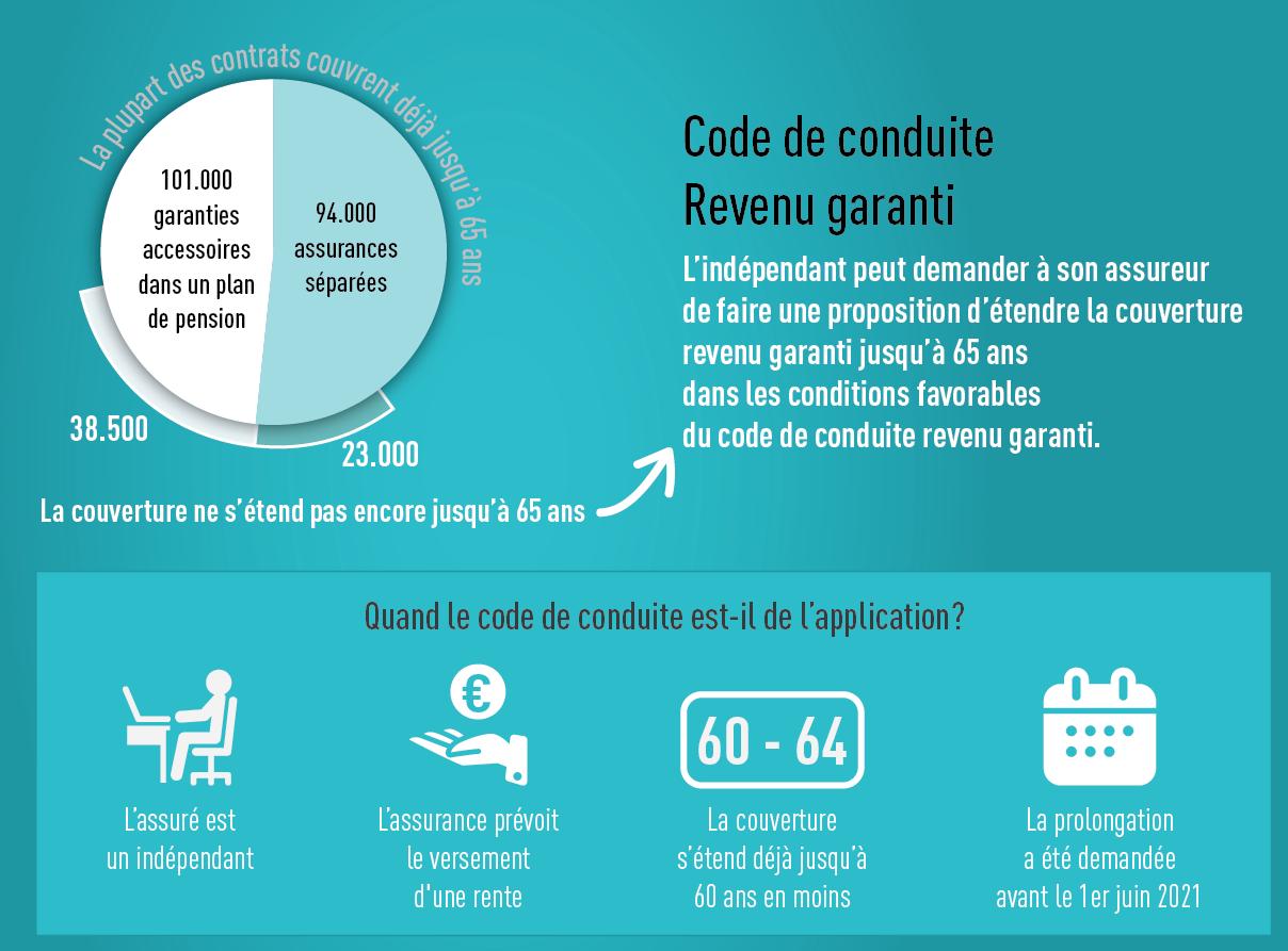 infographic code de conduire revenu garanti DEF zonder bonne WEB
