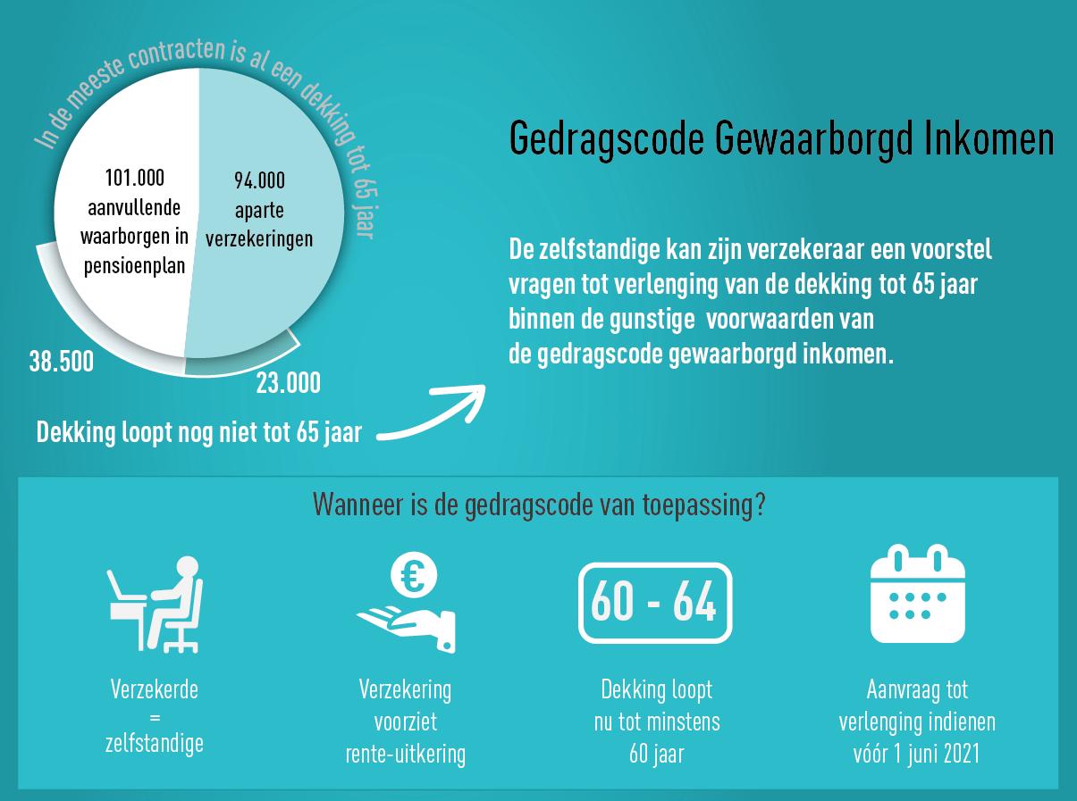 infographic gedragscode gewaarborgd inkomen DEF WEB